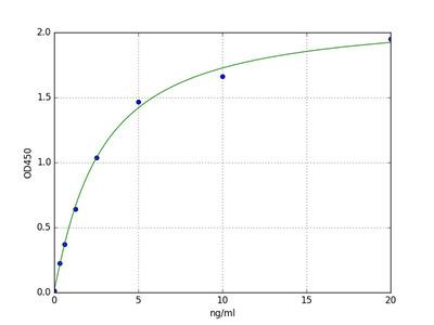 Porcine AQP9 (Aquaporin-9) ELISA Kit