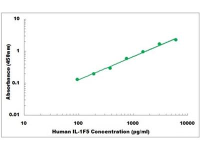 Human IL-1F5 ELISA Kit