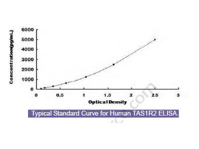 Human Taste Receptor Type 1 Member 2 (TAS1R2) ELISA Kit