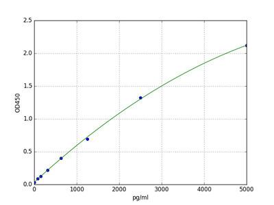 Human FUS (RNA-binding protein FUS) ELISA Kit