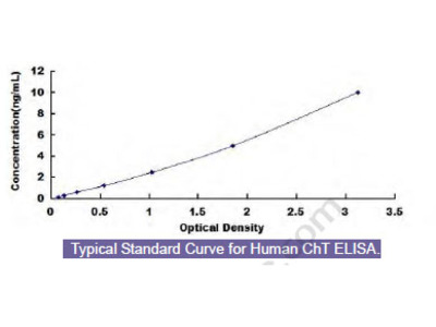 Human High Affinity Choline Transporter (ChT) ELISA Kit