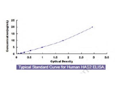 Human Hyaluronan Synthase 2 (HAS2) ELISA Kit