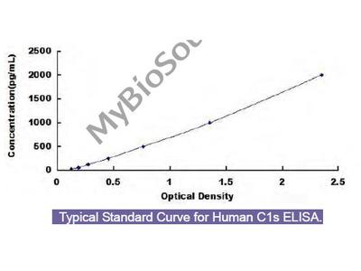Human Complement Component 1, S Subcomponent (C1s) ELISA Kit