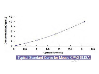 Mouse Carboxypeptidase A2, Pancreatic (CPA2) ELISA Kit