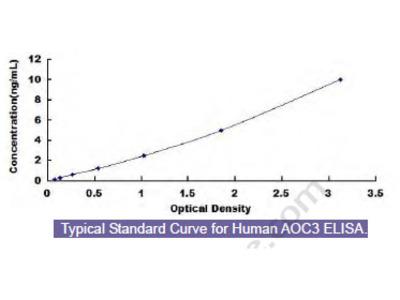 Human Amine Oxidase, Copper Containing 3 (AOC3) ELISA Kit