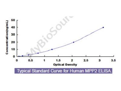 Human Membrane Protein, Palmitoylated 2 (MPP2) ELISA Kit