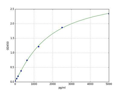 Human DLL4 (Delta-like protein 4) ELISA Kit