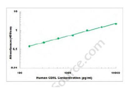 Human CD5L ELISA Kit