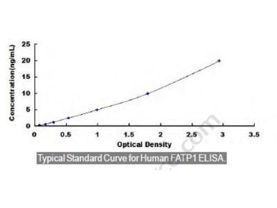 Human Fatty Acid Transport Protein 1 (FATP1) ELISA Kit