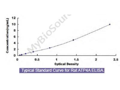 Rat ATPase, H+/K+ Exchanging Alpha Polypeptide (ATP4a) ELISA Kit