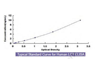 Human Lactase (LCT) ELISA Kit