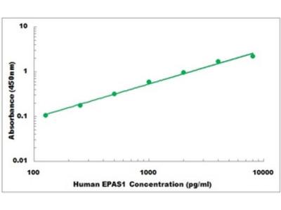 Human EPAS1 ELISA Kit