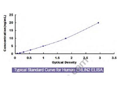 Human ER Lipid Raft Associated Protein 2 (ERLIN2) ELISA Kit