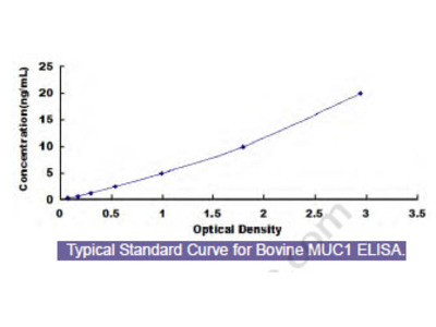 Bovine Mucin 1 (MUC1) ELISA Kit