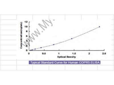 Human Cooperator Of PRMT5 (COPR5) ELISA Kit