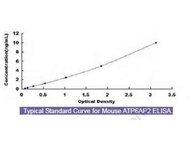 Mouse ATPase, H+ Transporting, Lysosomal Accessory Protein 2 (ATP6AP2) ELISA Kit