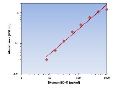 BD-4 (Human) OmniKine ELISA Kit