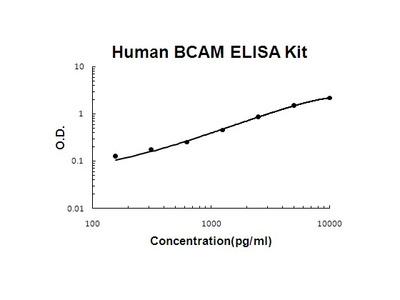 Human BCAM PicoKine ELISA Kit