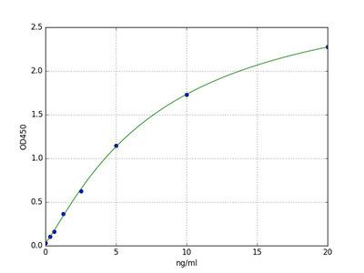 Human PIF/DCD (Proteolysis Inducing Factor/Dermcidin) ELISA Kit