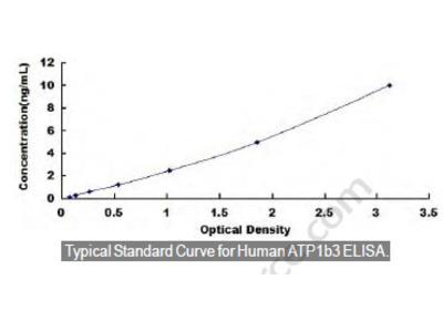 Human ATPase, Na+/K+ Transporting Beta 3 Polypeptide (ATP1b3) ELISA Kit