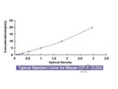Mouse Cadherin, Epithelial (CDHE) ELISA Kit