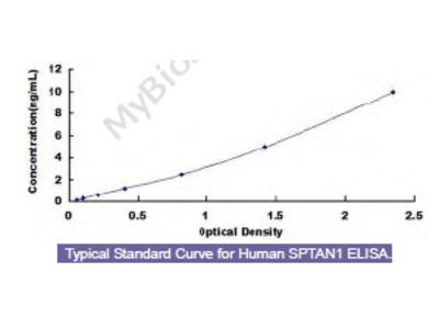 Human Alpha-Fodrin (SPTAN1) ELISA Kit