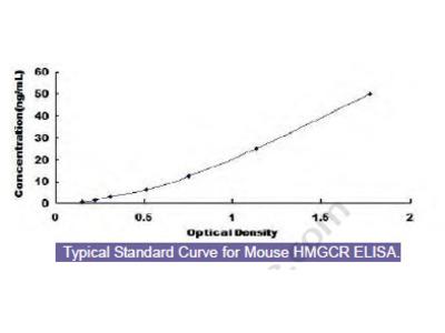 Mouse 3-Hydroxy-3-Methylglutaryl Coenzyme A Reductase (HMGCR) ELISA Kit
