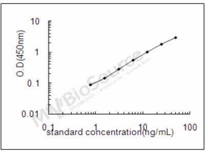 Rat Aflatoxin B1 aldehyde reductase member 3 ELISA Kit