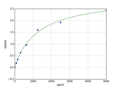 Bovine CXCL5 (C-X-C motif chemokine 5) ELISA Kit