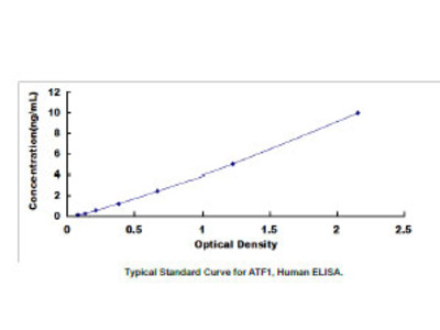 Activating Transcription Factor 1 (ATF1) ELISA Kit