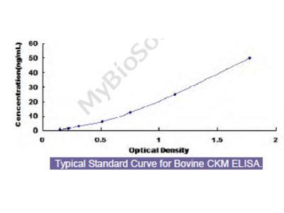 Bovine Creatine Kinase, Muscle (CKM) ELISA Kit