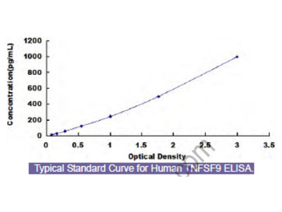 Human Tumor Necrosis Factor Ligand Superfamily, Member 9 (TNFSF9) ELISA Kit