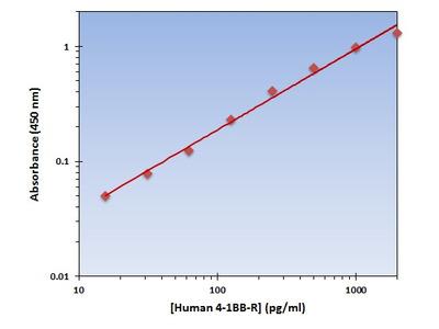 4-1BB-R (Human) OmniKine ELISA Kit