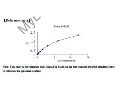 Bovine Glycerol-3-phosphate acyltransferase 3(AGPAT9) ELISA Kit