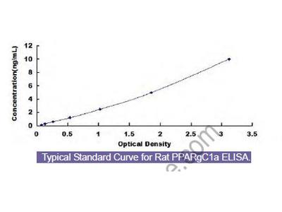 Rat Peroxisome Proliferator Activated Receptor Gamma Coactivator 1 Alpha (PPARgC1a) ELISA Kit