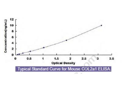 Mouse CollagenType II Alpha 1 (COL2a1) ELISA Kit