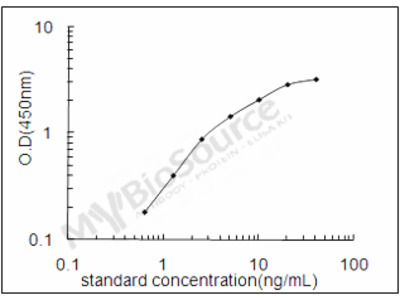 Human Aflatoxin B1 aldehyde reductase member 3 ELISA Kit