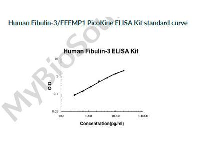 Human Fibulin-3/EFEMP1 PicoKine ELISA Kit