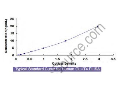 Human Glucose Transporter 4 (GLUT4) ELISA Kit