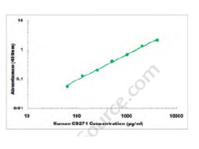 Human CD271 ELISA Kit