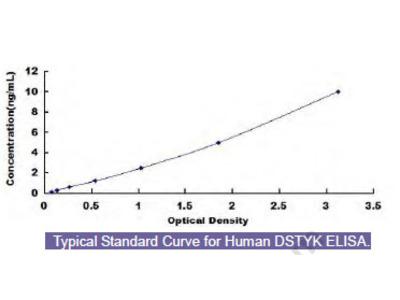 Human Dual Serine/Threonine And Tyrosine Protein Kinase (DSTYK) ELISA Kit