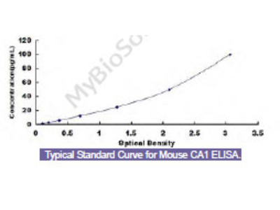 Mouse Carbonic Anhydrase I (CA1) ELISA Kit