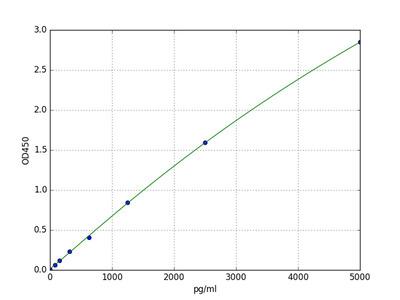 Human Cavin 1 (Polymerase I and transcript release factor) ELISA Kit