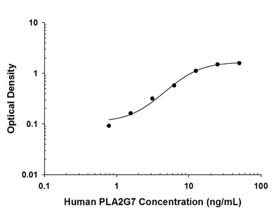 Human PLA2G7 / PAF-AH / Lp-PLA2 Antibody