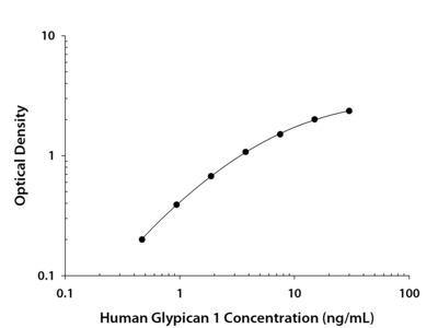 Glypican 1 ELISA