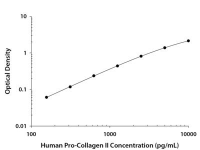 Human Pro- Collagen II Antibody