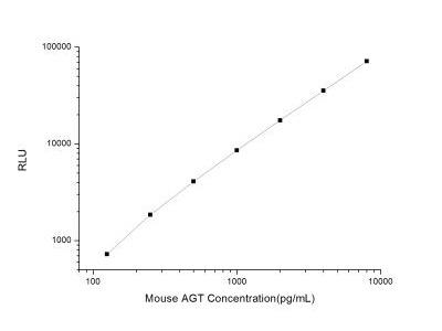 Serpin A8 / Angiotensinogen ELISA Kit