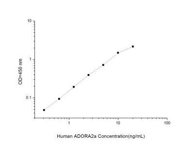 Adenosine A2aR ELISA Kit