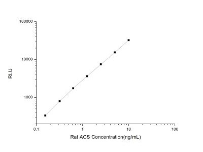 Acetyl CoA synthetase ELISA Kit