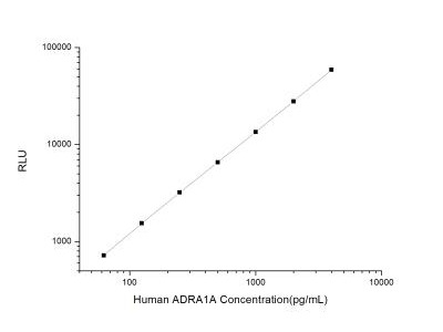 alpha-1A Adrenergic R /ADRA1A ELISA Kit